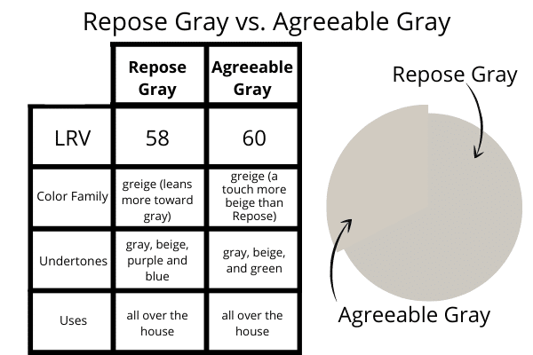 Repose Gray vs. Agreeable Gray Comparison Chart