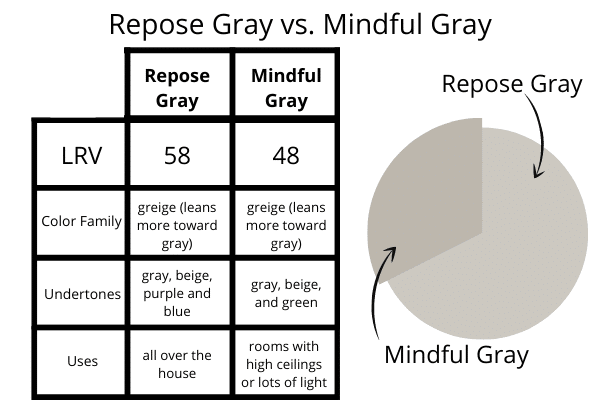 Repose Gray vs. Mindful Gray Comparison Chart