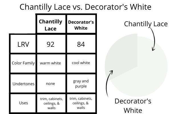 Chantilly Lace vs. Decorators White