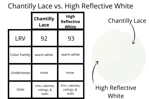 Chantilly Lace vs. High Reflective White