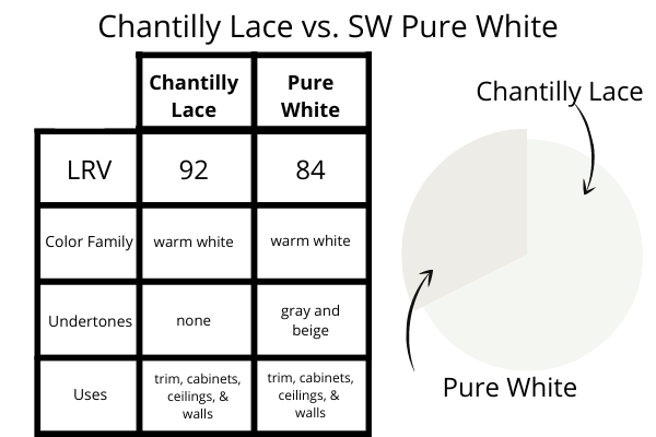 Chantilly Lace vs. Pure White