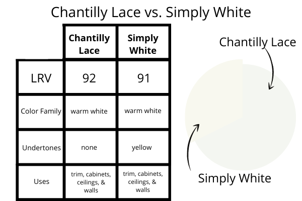 Chantilly Lace vs. Simply White
