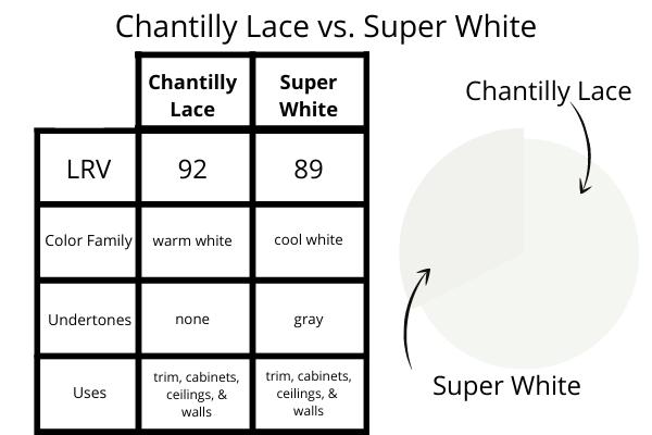Chantilly Lace vs. Super White