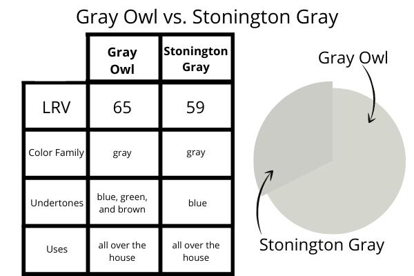 Stonington Gray vs. Gray Owl