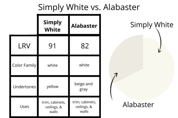 Simply White vs. Alabaster