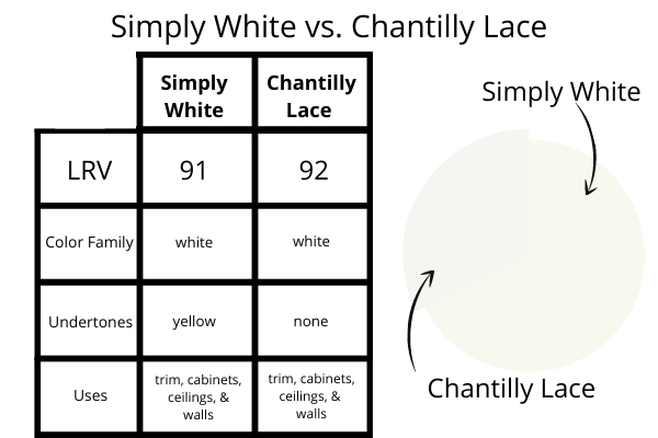 Simply White vs. Chantilly Lace