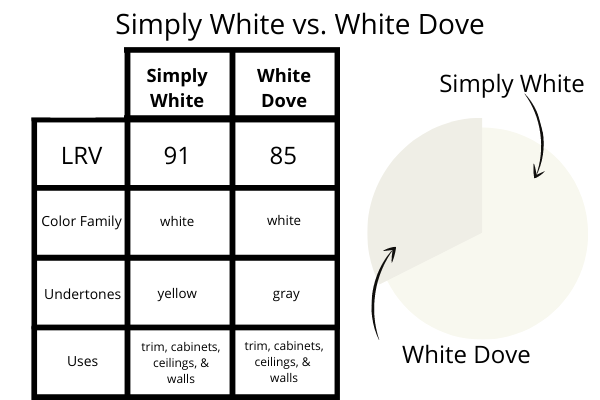 Simply White vs. White Dove