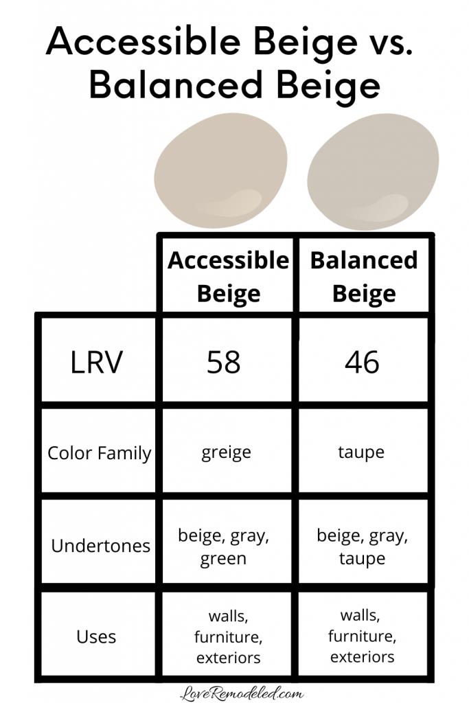 Accessible Beige vs. Balanced Beige