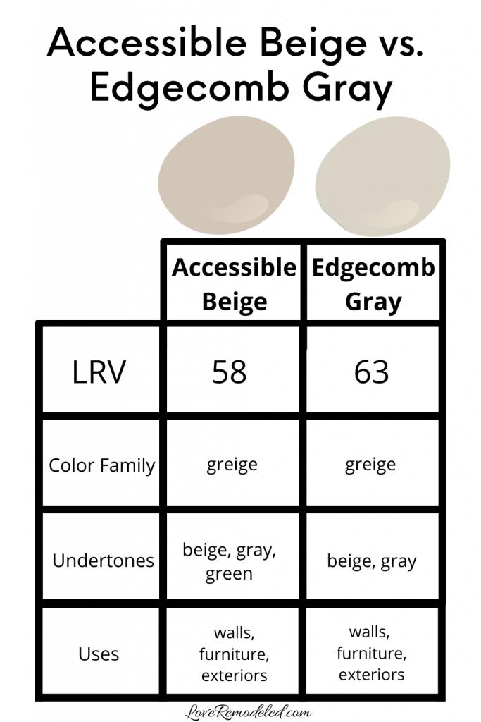 Accessible Beige vs. Edgecomb Gray