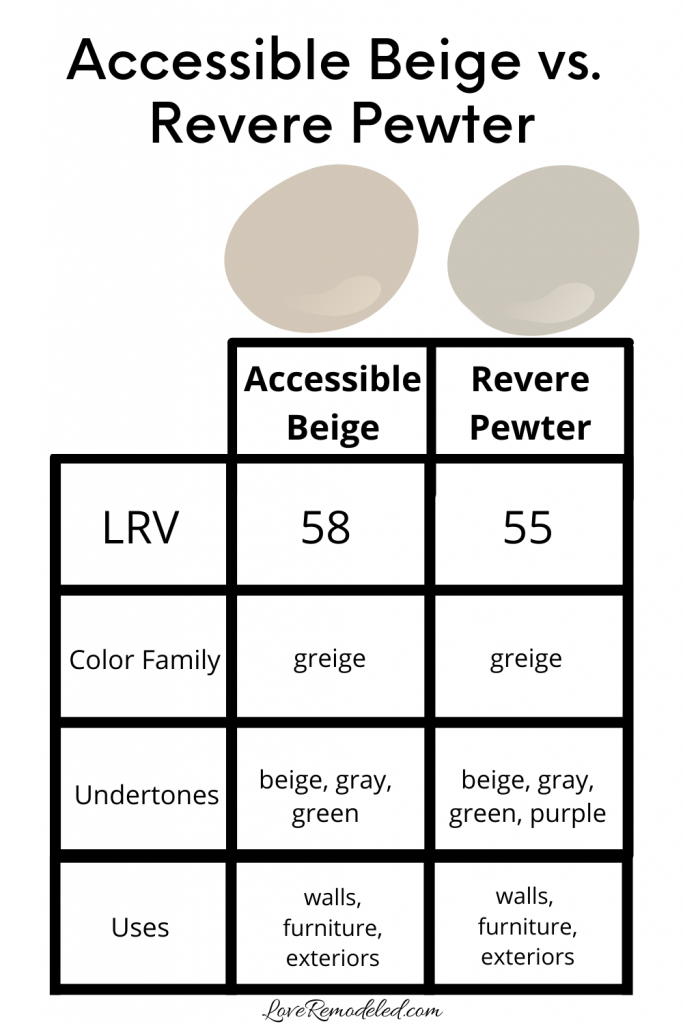 Accessible Beige vs. Revere Pewter