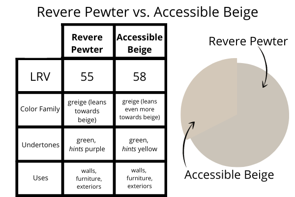 Revere Pewter vs. Accessible Beige