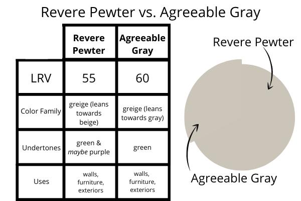 Revere Pewter vs. Agreeable Gray