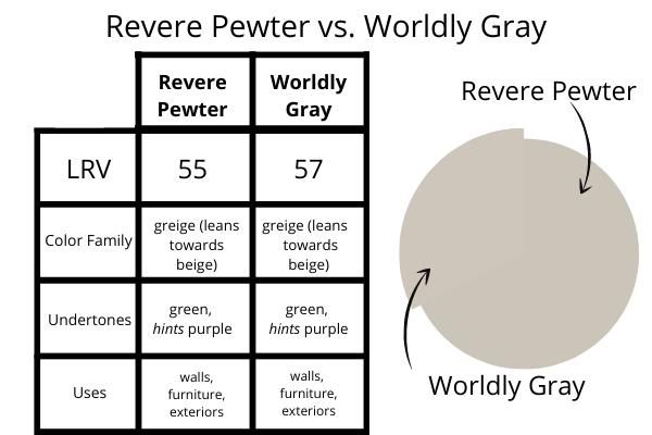 Revere Pewter vs. Worldly Gray