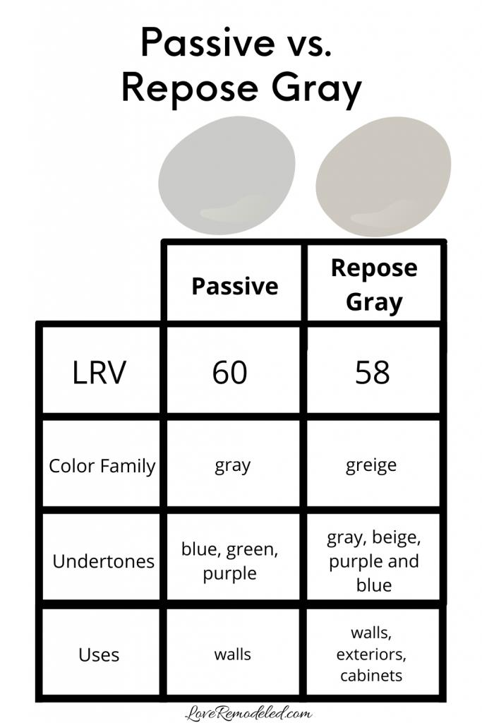 Passive vs. Repose Gray
