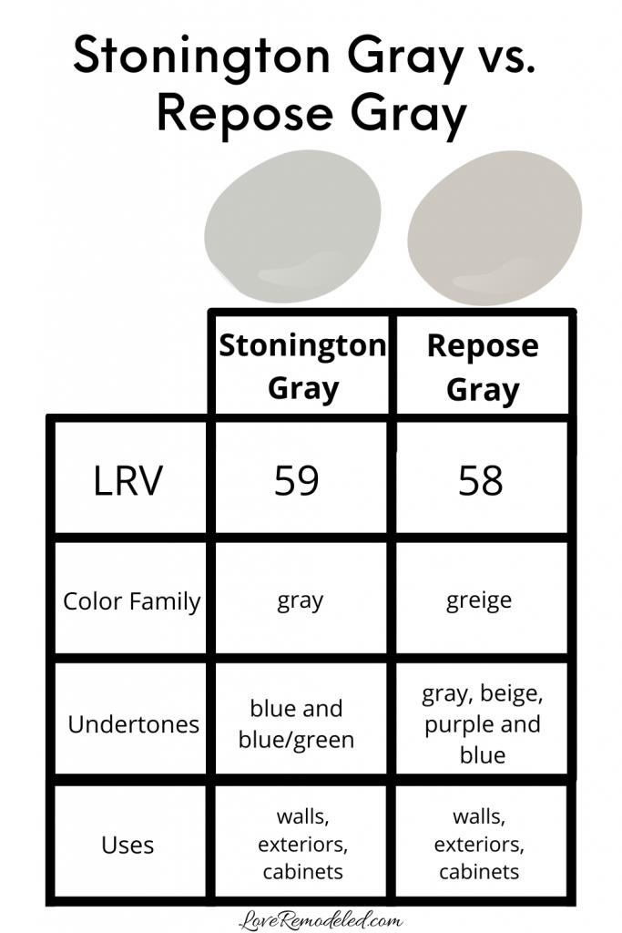 Stonington Gray vs. Repose Gray
